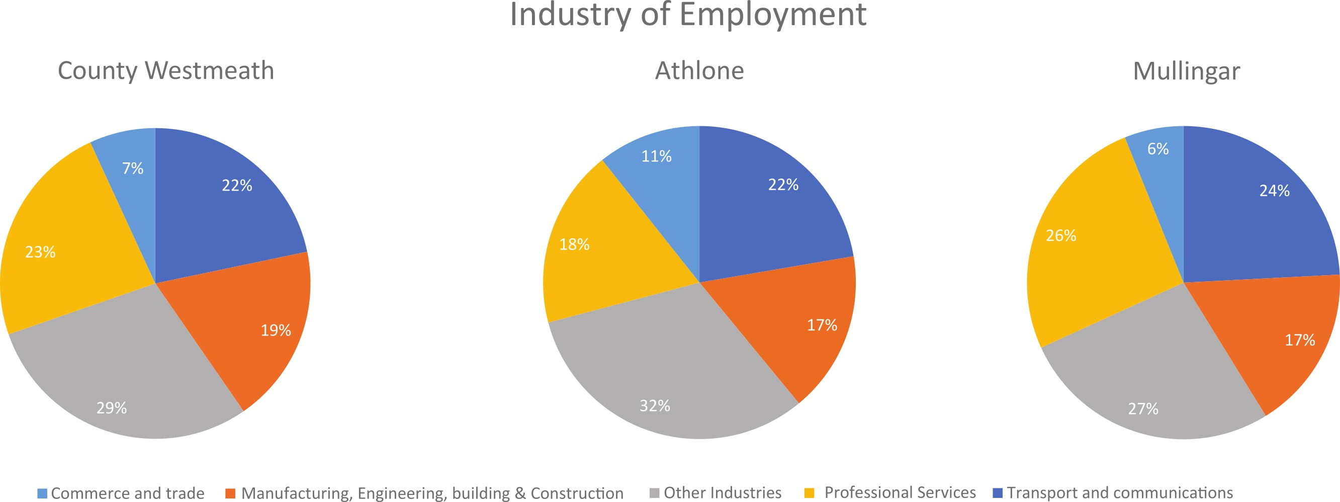 Figure 5.3 Employment by industry for Westmeath, Athlone and Mullingar