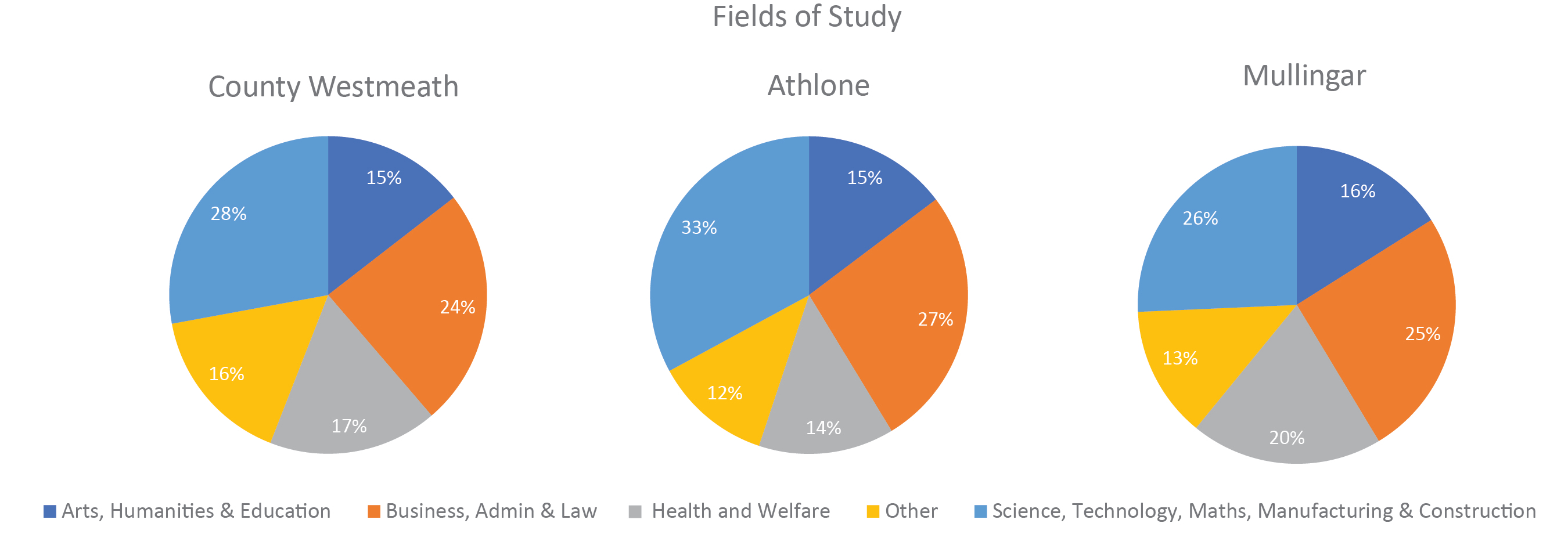 Figure 5.5 Westmeath, Athlone and Mullingar population aged 15 years and over by field of study