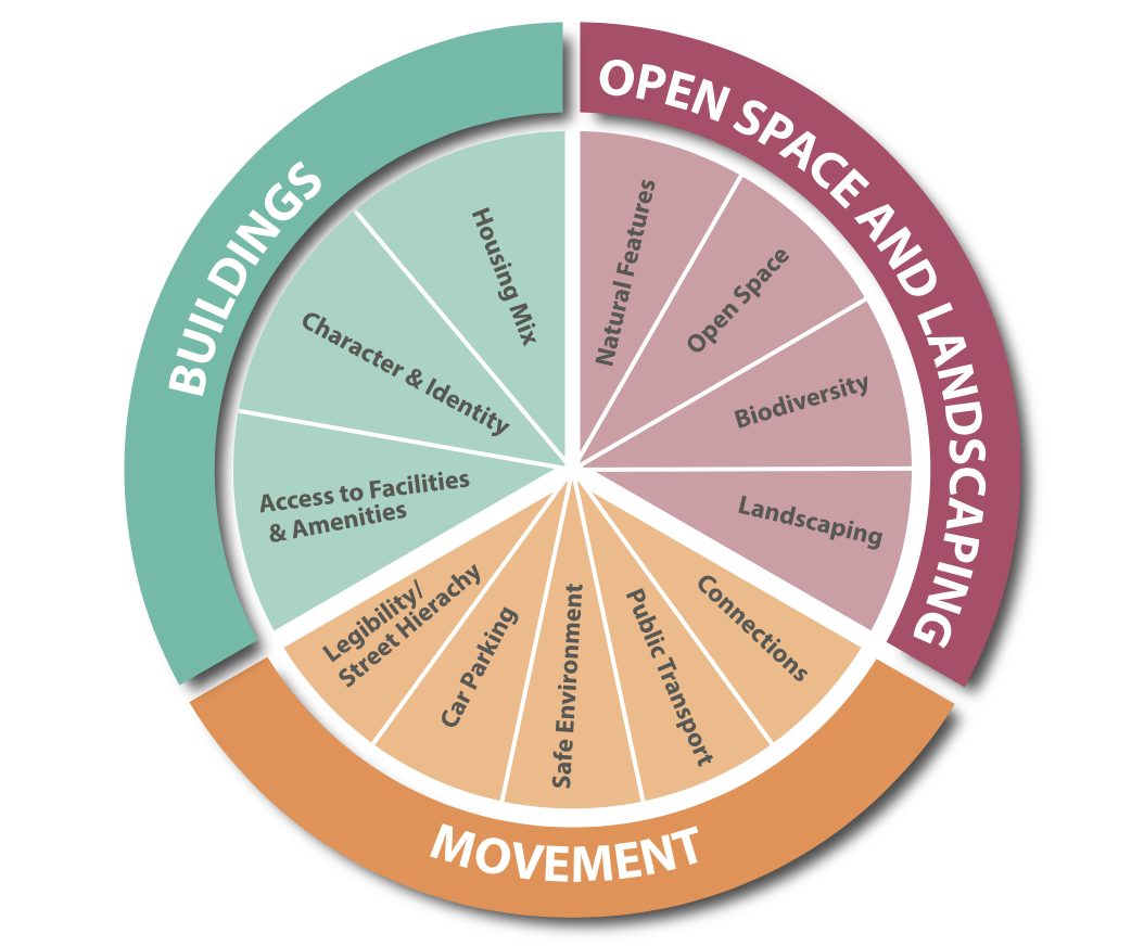 Figure 7.1 Key Design Principles of Quality Placemaking