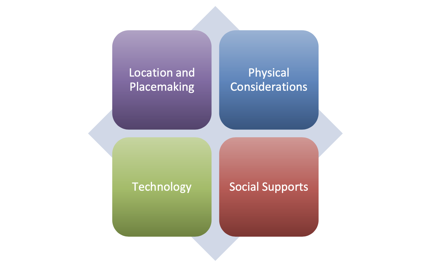 Figure 7.4 Successful residential care homes/facilities are dependent on 4 key elements